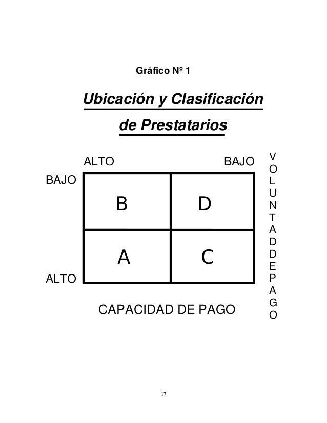 Gráfico Nº 1  Ubicación y Clasificación de Prestatarios ALTO  BAJO  BAJO  B  D  A  C  ALTO  CAPACIDAD DE PAGO  17  V O L U...