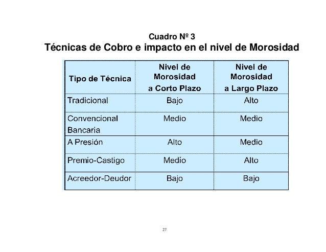 Cuadro Nº 3  Técnicas de Cobro e impacto en el nivel de Morosidad  27