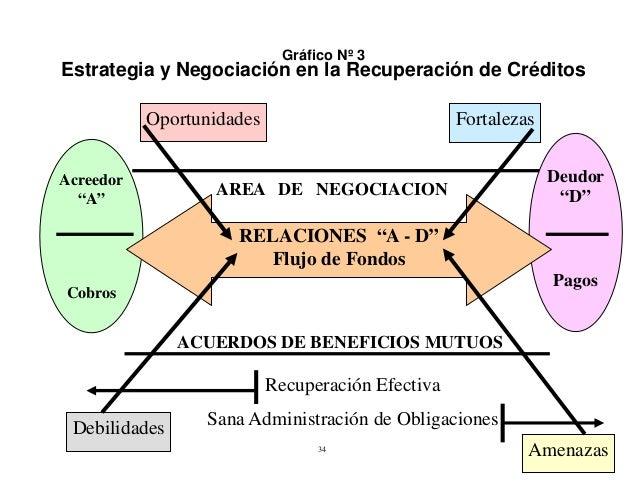 """Gráfico Nº 3  Estrategia y Negociación en la Recuperación de Créditos Oportunidades Acreedor """"A""""  Fortalezas  AREA DE NEGO..."""