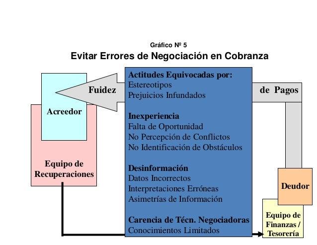 Gráfico Nº 5  Evitar Errores de Negociación en Cobranza  Fuidez Acreedor  Equipo de Recuperaciones  Actitudes Equivocadas ...