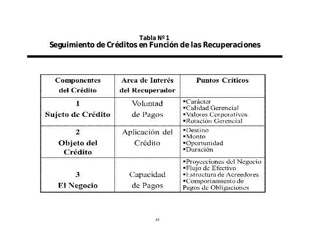 Tabla Nº 1  Seguimiento de Créditos en Función de las Recuperaciones  45