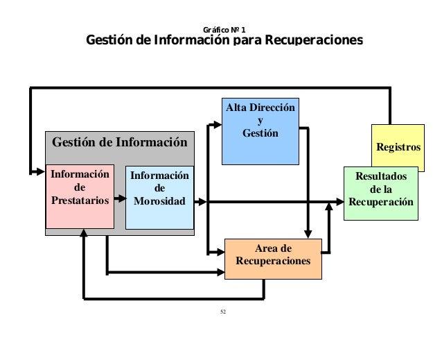 Gráfico Nº 1  Gestión de Información para Recuperaciones  Alta Dirección y Gestión  Gestión de Información Información de ...