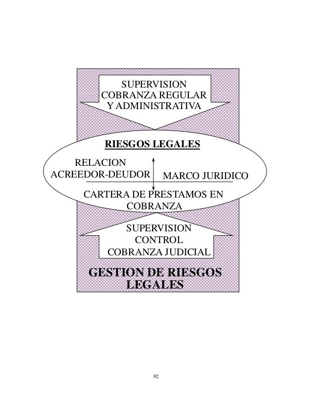 Estrategia de las Recuperaciones de La Cartera de Creditos