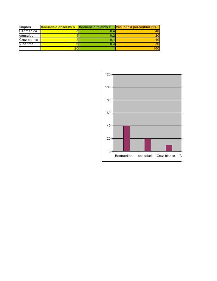 Isapres     frecuencia absoluta NI frecuencia relativa HI frecuencia porcentual HI% Banmedica                         8   ...