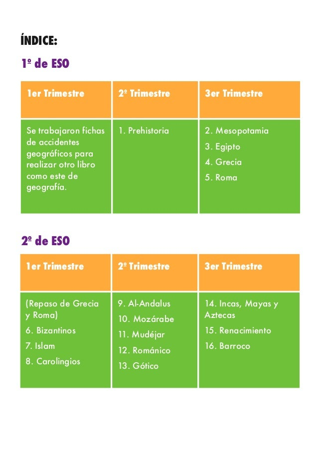 1er Trimestre 2º Trimestre 3er Trimestre 17. Neoclásico 18. Goya 19. Impresionismo 20. Romanticismo y Realismo 21. Sorolla...