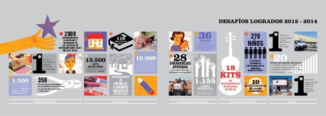 Desafío Levantemos Chile  Entrepreneurship  Education Emergency Solidarity  Culture and Sports  Health...