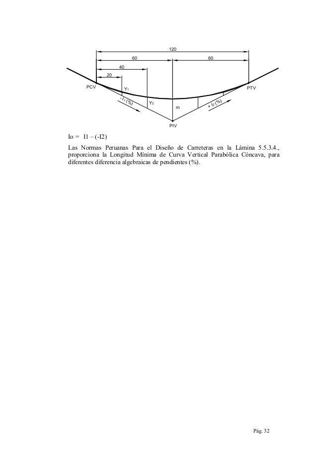 120 60  60  40 20 PCV  PTV  Y1 - I1  (% )  Y2  m  +I  2(  %)  PIV  Io = I1 – (-I2) Las Normas Peruanas Para el Diseño de C...