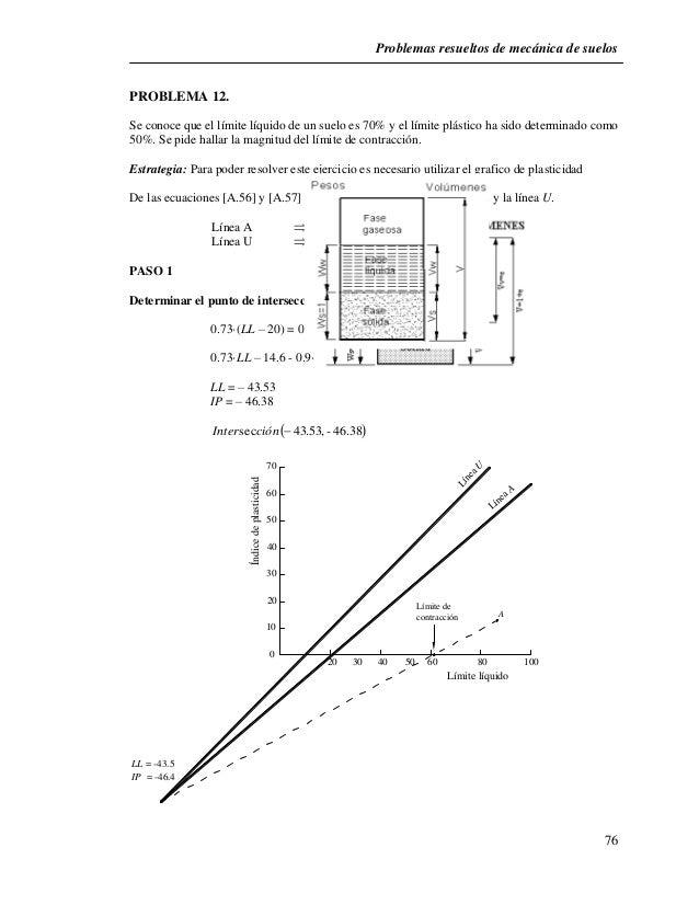 Problemas resueltos de mecánica de suelos  76  PROBLEMA 12.  Se conoce que el límite líquido de un suelo es 70% y el límit...