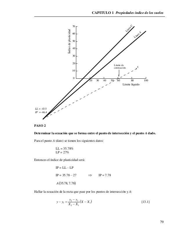 CAPITULO 1 Propiedades índice de los suelos  79  LL = -43.5  IP = -46.4  Límite de  contracción A  20 40 60 80 100  70  60...