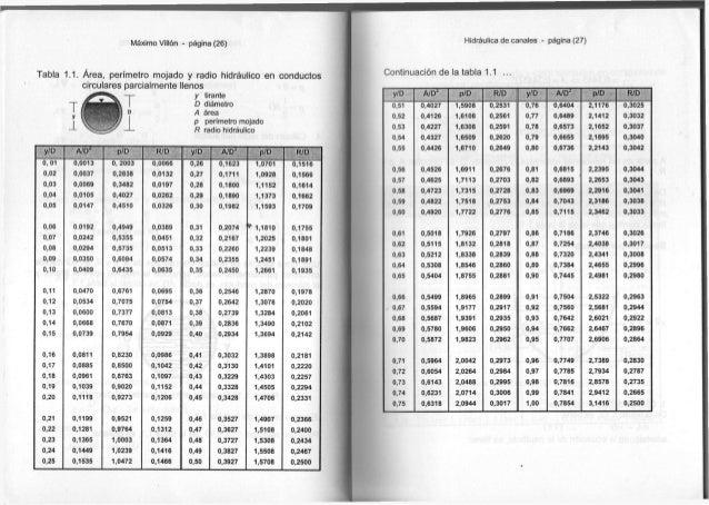 Máximo Villón - página (26) Tabla 1.1. Área, perímetro mojado y radio hidráulico en conductos circulares parcialmente llen...