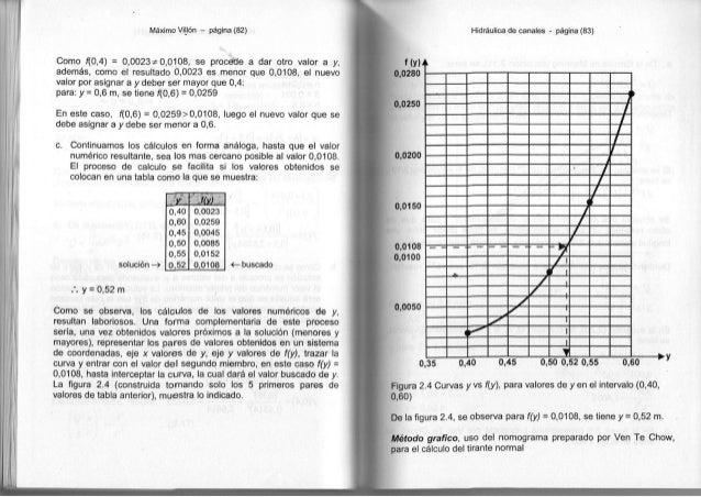 Máximo Villón - página (82) Como f{0,4) = 0 , 0 0 2 3 ^ 0 , 0 1 0 8 , se procede a dar otro valor a y, además, como el res...