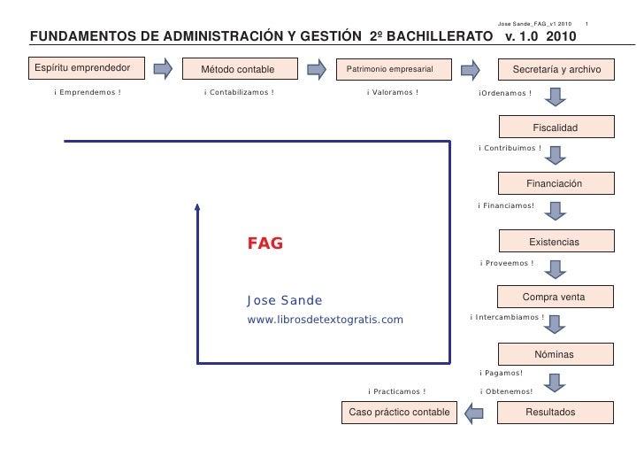 Jose Sande_FAG_v1 2010   1  FUNDAMENTOS DE ADMINISTRACIÓN Y GESTIÓN 2º BACHILLERATO v. 1.0 2010  Espíritu emprendedor   Mé...