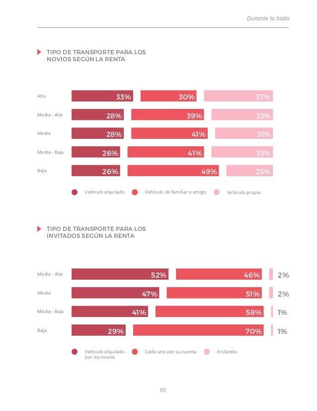ESTUDIO: Libro blanco del sector nupcial. Tópicos, retos, realidad y …