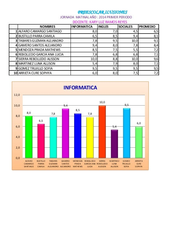 NOMBRES INFORMATICA INGLES SOCIALES PROMEDIO 1 ALFARO CAMARGO SANTIAGO 8,0 7,0 4,5 6,5 2 BUSTILLO PARRA CAMILA 6,5 8,5 9,4...