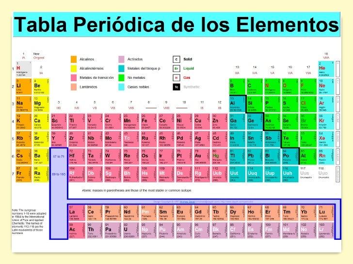 libro sobre el hierro - Tabla Periodica De Los Elementos Hierro