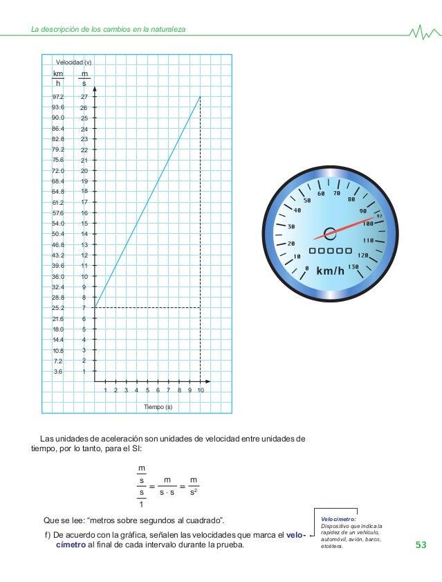 53 La descripción de los cambios en la naturaleza Las unidades de aceleración son unidades de velocidad entre unidades de ...