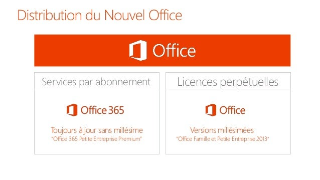 Comment r ussir sa transition vers office 365 en utilisant - Installer office famille et petite entreprise 2013 ...