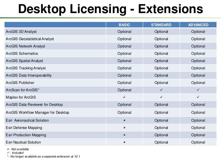 Arcgis Data Interoperability Extension License Crack - handypid