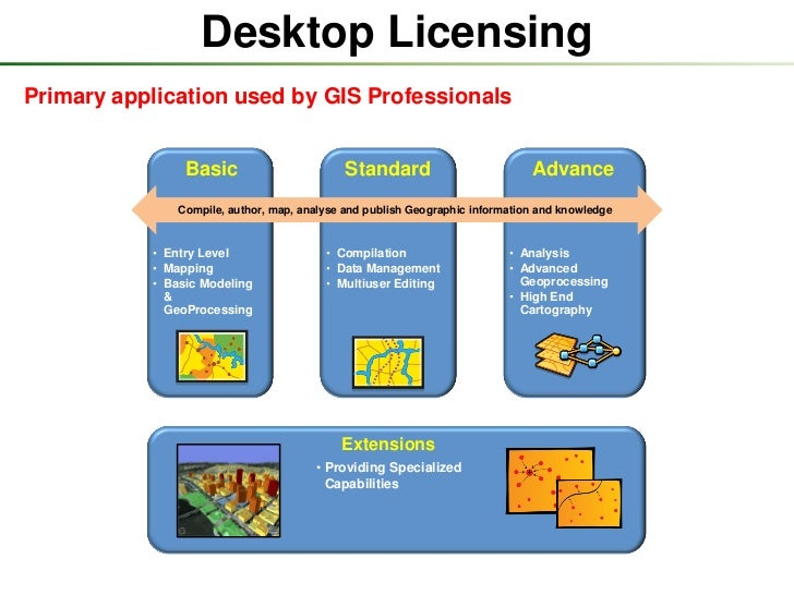 Licensing in ArcGIS 10 0 and 10 1
