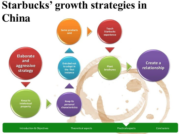 communication objective and strategy of starbucks Starbucks marketing mix introduction  food service accounts and other projects related to starbucks's main business strategy starbucks accepts store.