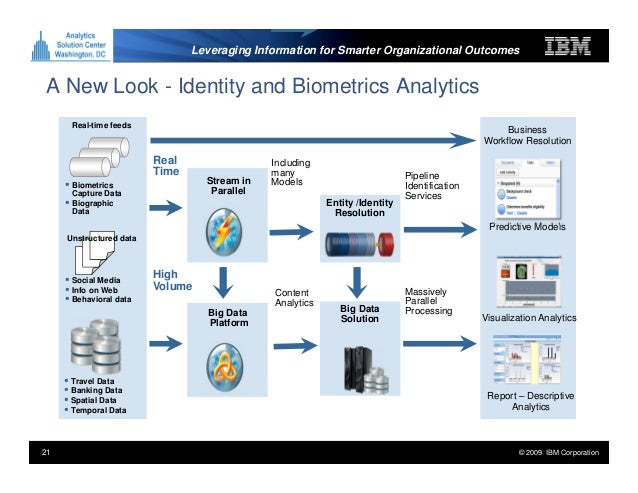 a summary of biometrics Researchers before moving on to the chapter's summary and conclusion sections  52 biometrics defined the term biometrics or biometry, also called a biometric.