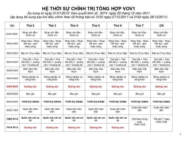 HỆ THỜI SỰ CHÍNH TRỊ TỔNG HỢP VOV1              Áp dụng từ ngày 01/01/2012 theo quyết định số 3074 ngày 20 tháng 12 năm 20...