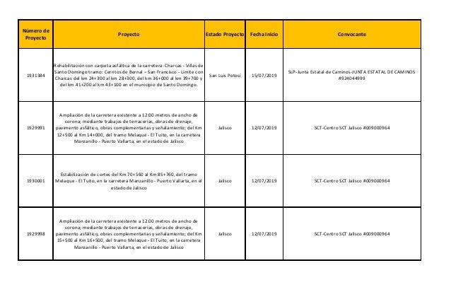 Proyecto Estado Proyecto Fecha Inicio Convocante 1931384 San Luis Potosí 15/07/2019 1929991 Jalisco 12/07/2019 SCT-Centro ...