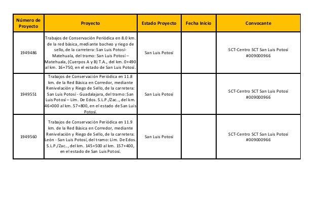 Proyecto Estado Proyecto Fecha Inicio Convocante 1949486 San Luis Potosí 1949551 San Luis Potosí 1949560 San Luis Potosí N...