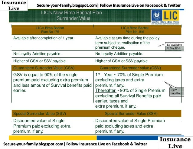 lic bima bachat single premium Are you in search of best investment plan in lic which gives you good returns life insurance corporation of india new bima bachat (816) single premium.