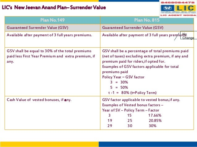 Loan and Surrender value for LIC policy | Full Details in ...