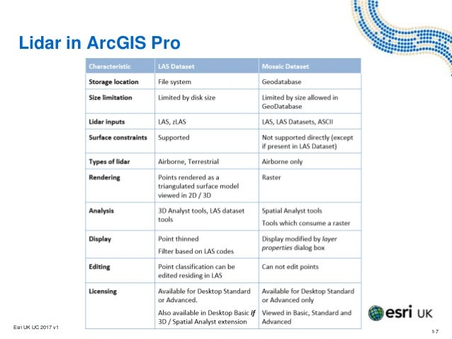 Visualising Lidar Data in ArcGIS Pro - Training - Esri UK