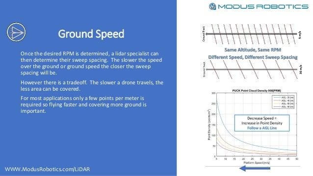 LiDAR flight planning