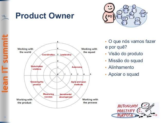 Product Owner 13 PO • O que nós vamos fazer e por quê? • Visão do produto • Missão do squad • Alinhamento • Apoiar o ...