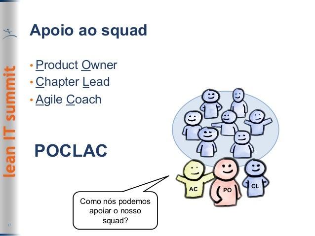 Apoio ao squad •Product Owner •Chapter Lead •Agile Coach 17 POCLAC Como nós podemos apoiar o nosso squad? PO CLAC