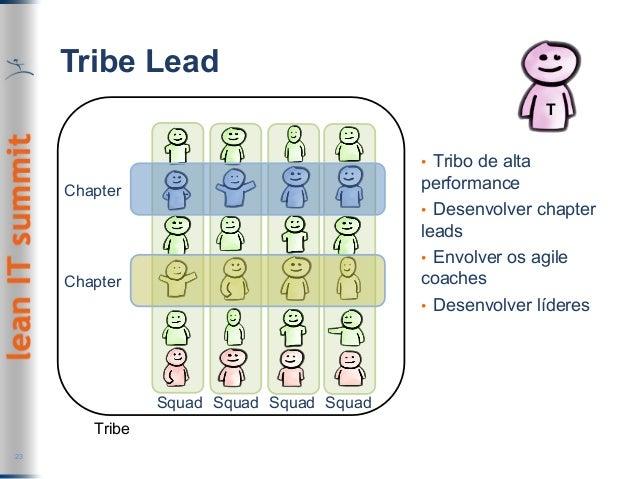 Tribe Lead 23 Squad Squad Squad Squad Chapter Chapter Tribe T • Tribo de alta performance • Desenvolver chapter leads •...