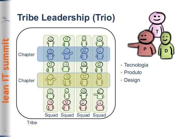 Tribe Leadership (Trio) 24 Squad Squad Squad Squad Chapter Chapter Tribe T DP • Tecnologia • Produto • Design