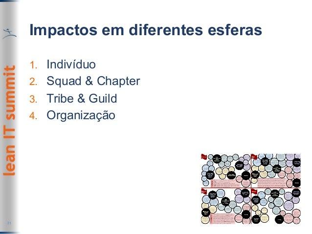 Impactos em diferentes esferas 1. Indivíduo 2. Squad & Chapter 3. Tribe & Guild 4. Organização 31