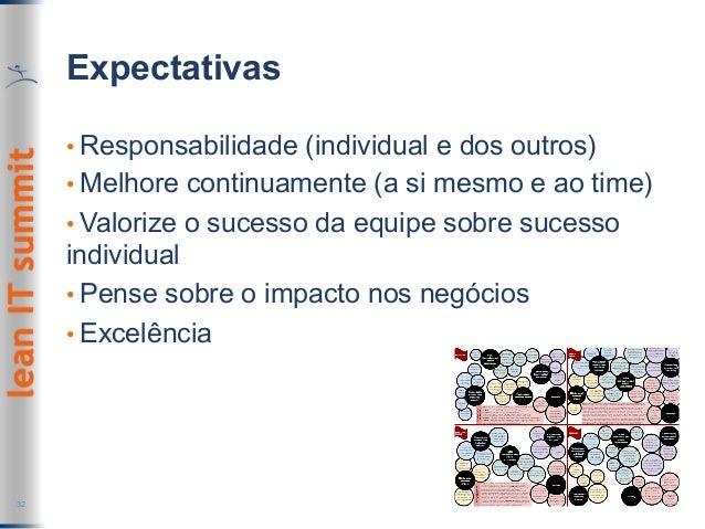 Expectativas •Responsabilidade (individual e dos outros) •Melhore continuamente (a si mesmo e ao time) •Valorize o suce...