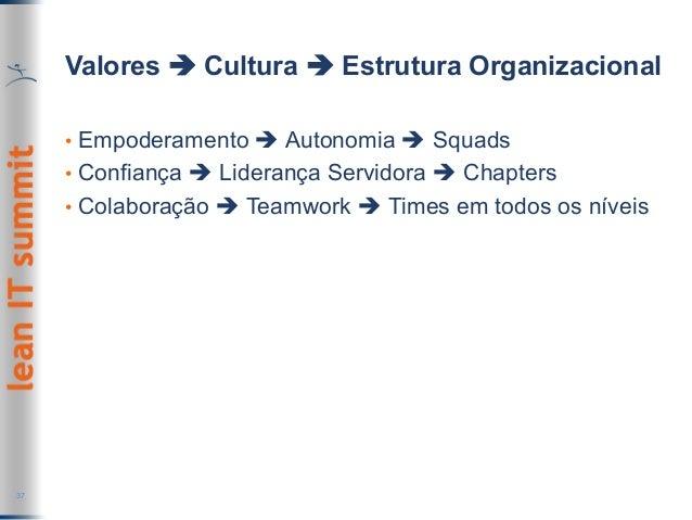Valores è Cultura è Estrutura Organizacional • Empoderamento è Autonomia è Squads • Confiança è Liderança Servidora è Ch...