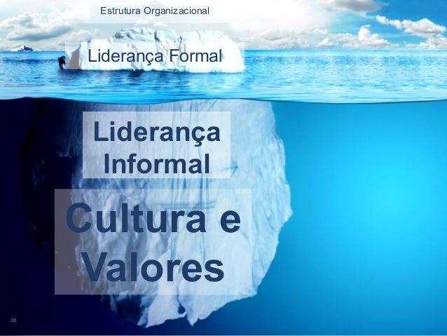 Estrutura Organizacional 38 Liderança Formal Liderança Informal Cultura e Valores