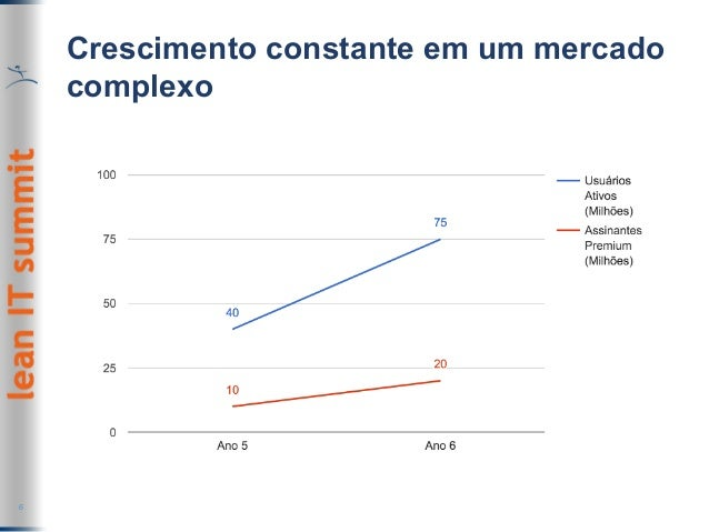Crescimento constante em um mercado complexo 6