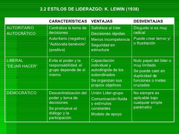 Liderazgo modelos y teor as for Caracteristicas de los contemporaneos