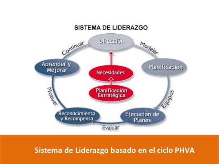 Sistema de Liderazgo basado en el ciclo PHVA