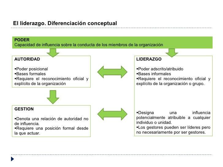 El liderazgo. Diferenciación conceptual PODER Capacidad de influencia sobre la conducta de los miembros de la organización...