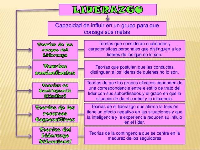Capacidad de influir en un grupo para queconsiga sus metasTeorías que consideran cualidades ycaracterísticas personales qu...