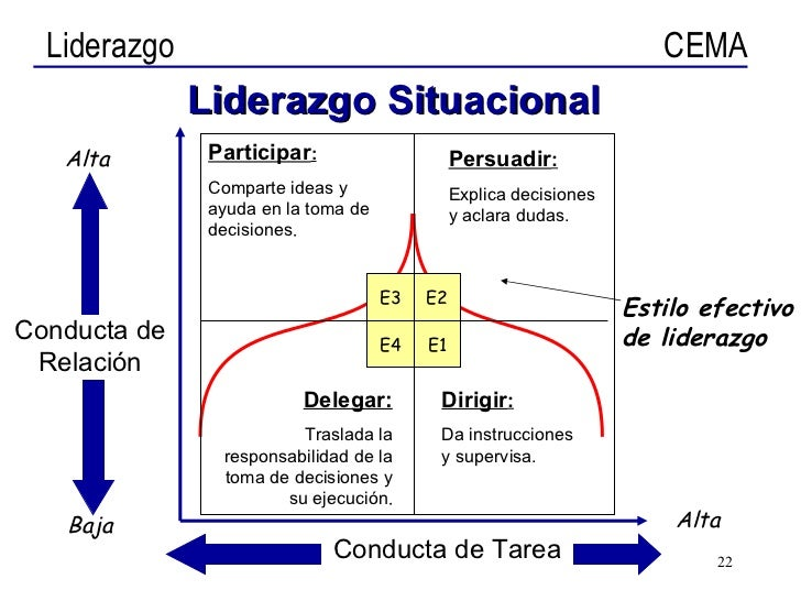 hersey and blanchard situational leadership theory essay Situational leadership essay  is to lead or contingency leadership theory written by hersey blanchard gives a situational models aug 09.