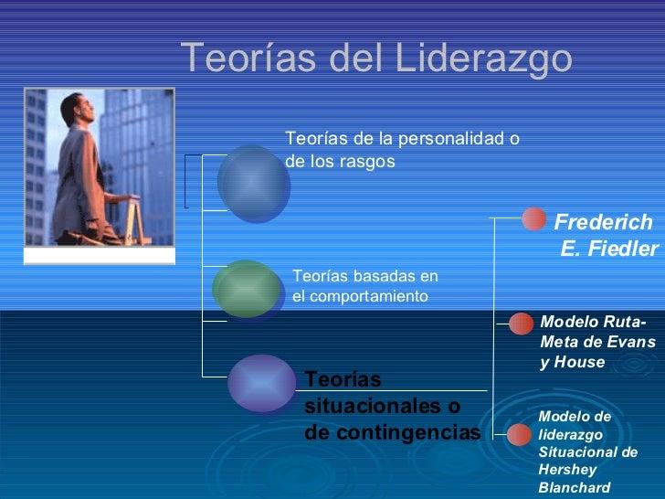 Teorías del Liderazgo Teorías de la personalidad o de los rasgos Teorías basadas en el comportamiento Teorías  situacional...