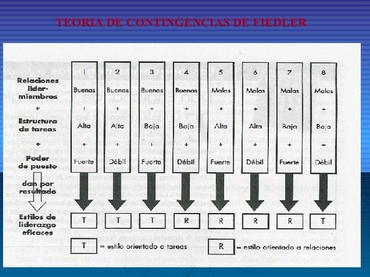 TEORIA DE CONTINGENCIAS DE FIEDLER