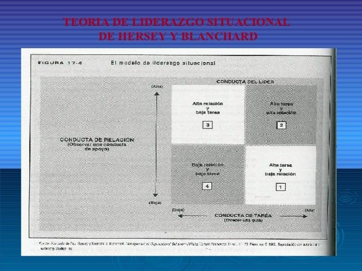 TEORIA DE LIDERAZGO SITUACIONAL  DE HERSEY Y BLANCHARD