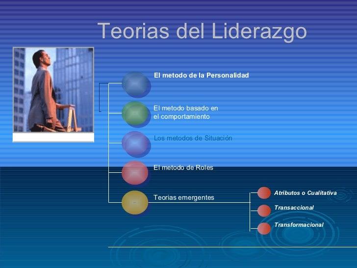 Teorias del Liderazgo El metodo de la Personalidad El metodo basado en  el comportamiento Los metodos de Situación El meto...